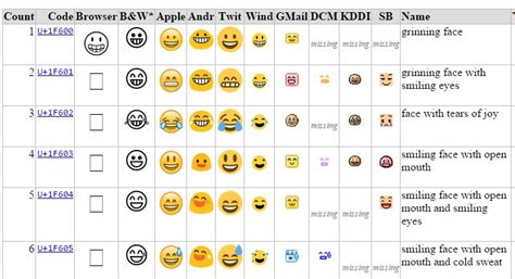 Sticker Whatsapp Erstellen Android by Emoji Interpretationen Apple Vs Android