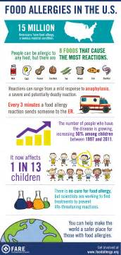 fare food allergy awareness week infographic food