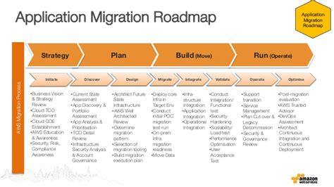 Where To Begin Application Portfolio Migration Application Migration Project Plan Template