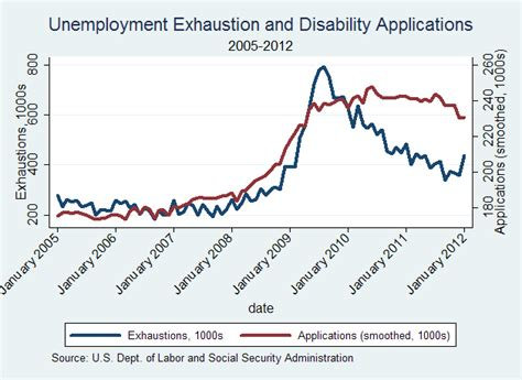 can you receive worker comp unemployment benefits unemployment insurance and disability applications