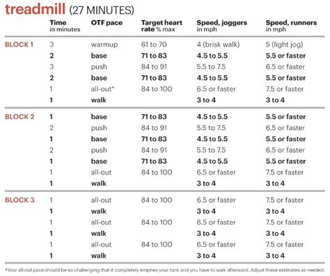 a melting hiit workout plan that works myfitnesspal