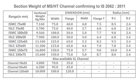 section weight section weight of ms ht channel