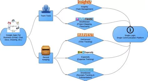 tax workflow what software tools do accounting firms use for managing