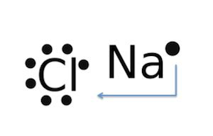 lewis dot diagram for sodium chloride lewis dot diagram for sodium lewis symbol for sodium