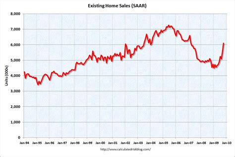 existing home sales rise 10 1 percent cbs news