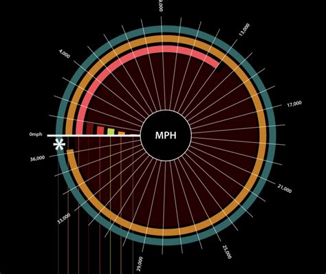 How Fast Is The Speed Of Light In Mph tried to imagine just how fast the speed of light is