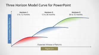 three horizons model curve for powerpoint slidemodel