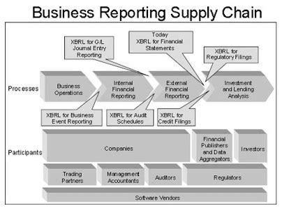 contoh laporan xbrl wanda anindita s extensible business reporting language