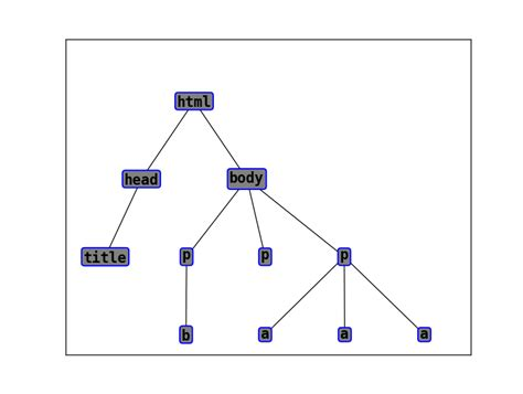 graphviz layout networkx html parse tree using python 2 7 stack overflow