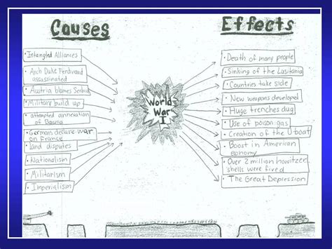 Causes And Effects Of World War 1 Essay by Sbs Thinking Maps County School District 50 Wiki