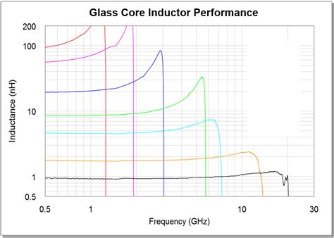 high q 3d rf solenoid inductors in glass discrete inductors and capacitors 3d glass solutions