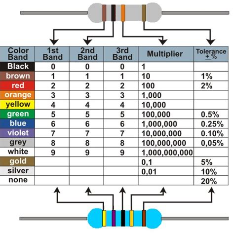 what is the colour code for a 10k resistor what is the color code for a 10k resistor 28 images colour code resistor table images scan