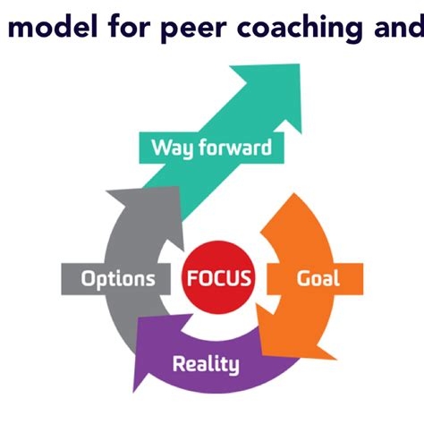 and for grow model for peer coaching
