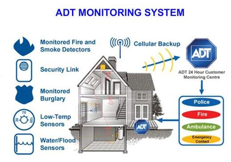 how does adt monitoring work zions security alarms