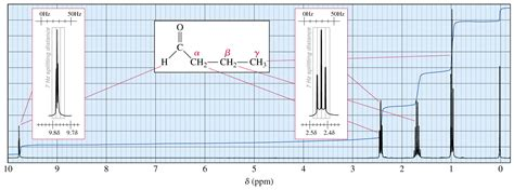 Reading Proton Nmr by Help Reading Nmr Of Butyraldehyde Butanal Yahoo Answers