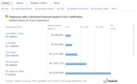 Cfa Mba Average Salary by What Is Cfa In Detail About The Course Salary
