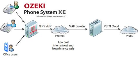 mobile voip connect voip connect driverlayer search engine