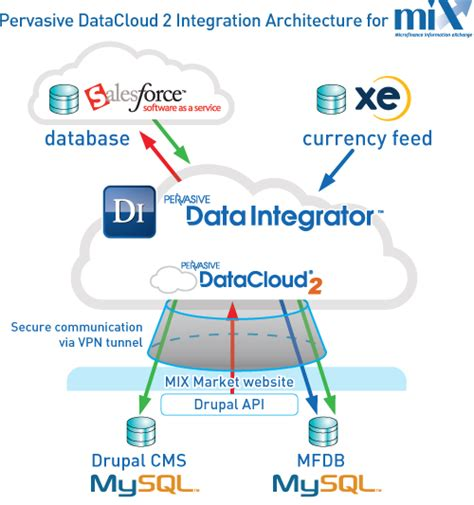 salesforce architecture diagram salesforce architecture diagram best free home