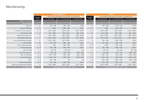 pattern maker average salary vietnam salary guide 2017 from first alliances