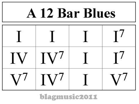 drum pattern 12 bar blues blagmusic