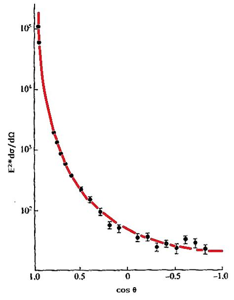 electron scattering cross section 606 kinematics