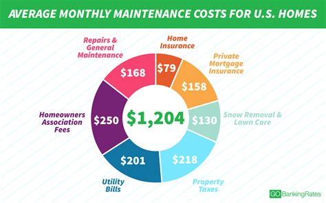 average house insurance cost per month here s why it costs 1 204 a month to maintain the average home gobankingrates