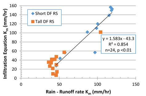 Hydrology Free Full Text Determination Of Watershed