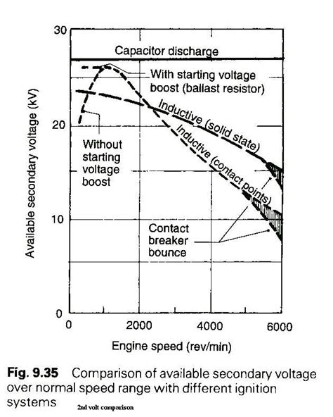 capacitive discharge ignition how does it work capacitive discharge ignition how does it work 28 images make this enhanced capacitive
