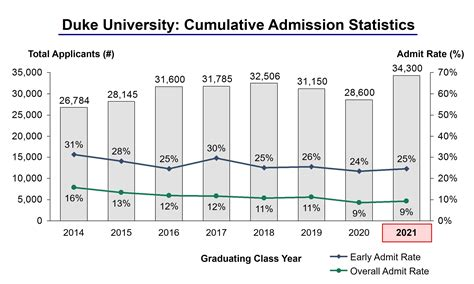 Of Florida Mba Porgraom Acceptance Reate by Duke Acceptance Rate And Admission Statistics