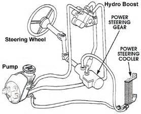 Hydroboost Brake System Diagram Hydroboost