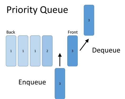 tutorial java data structures priority queue netmatze