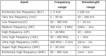 what are the frequency and wavelength ranges of visible light importance of radio waves in modern communication