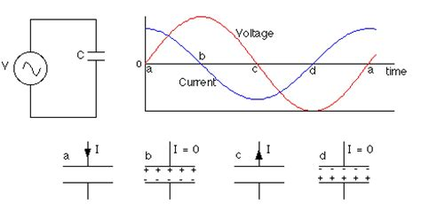 capacitor effect on ac circuit ac circuits