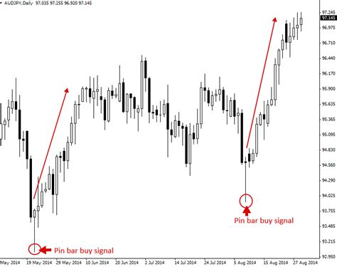 inside bar price action pattern definition how to trade what is price action price action trading priceaction com