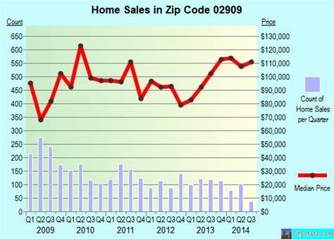 providence ri zip code 02909 real estate home value