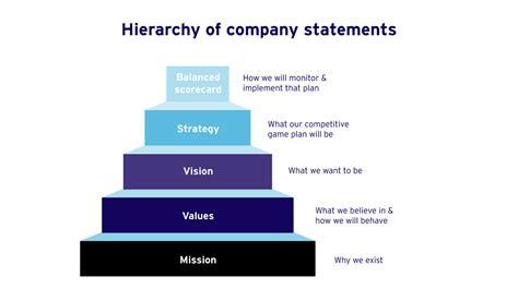 strategy statement competitive advantage objectives scope