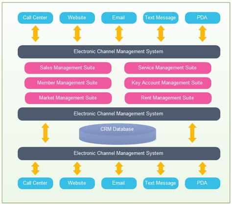 crm application architecture exles and templates