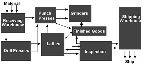 product layout used for product flow