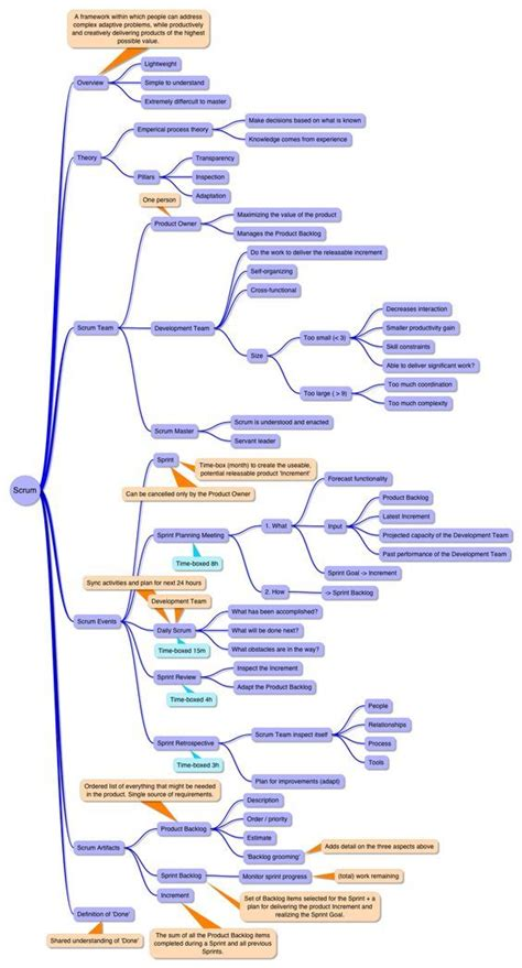 Best 25 Mind Map Template Ideas On Pinterest Mind Map Download Mind Map Free And I Mind Map Project Management Mind Map Template