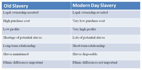 Modern Day Slavery Essay by Modern Day Slavery Essay The Antiblackness Of Modern Day Slavery Abolitionism Opendemocracy