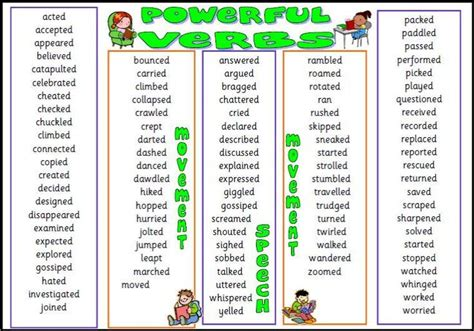 powerful verbs chart ks2 charts and search