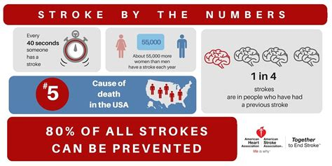 By The Numbers stroke by the numbers tw american association