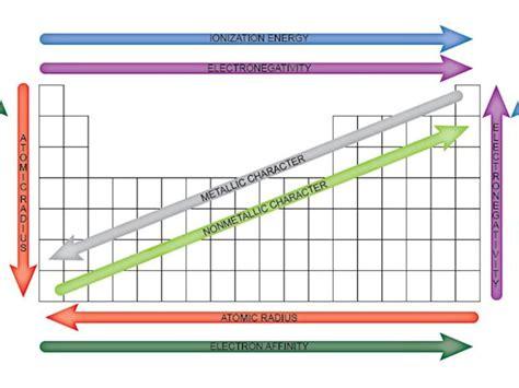 Periodic Table Trends Atomic Radius Electronegativity