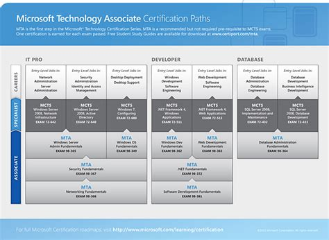 microsoft certification path chart 5 best images of microsoft certification chart microsoft