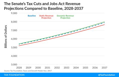 tax cuts and act your guide to the 2018 tax books details analysis of the senate tax cuts and act