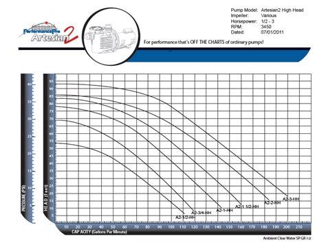 Performance Pro Plumbing by Performancepro Artesian Artesianpro Cascade Pumps