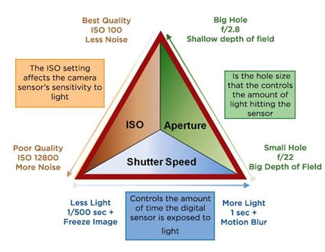 17 best images about iso on posts triangles 17 best images about iso on posts triangles