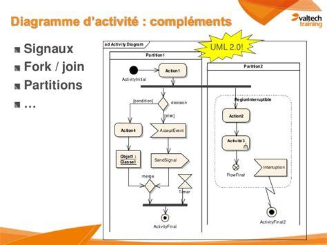 diagramme d activité uml 2 uml2