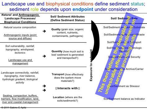 Biophysical Landscape Definition Sediment Ecosystem Regional Assessment