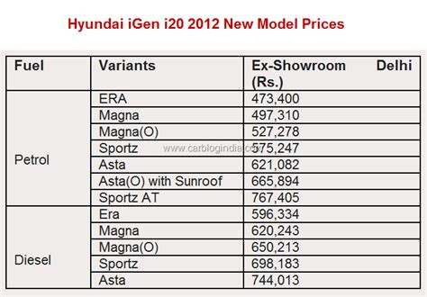 hyundai car list with price hyundai i20 igen 2012 price in india features pictures